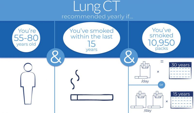 Lung CT recommendation for people with smoking history